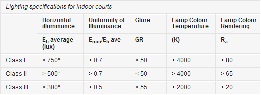 *The above average Horizontal illuminances are maintained values.